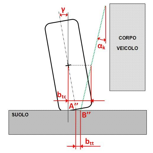 parametri_sospensioni_fig1