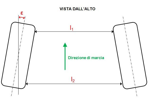 parametri_sospensioni_fig2