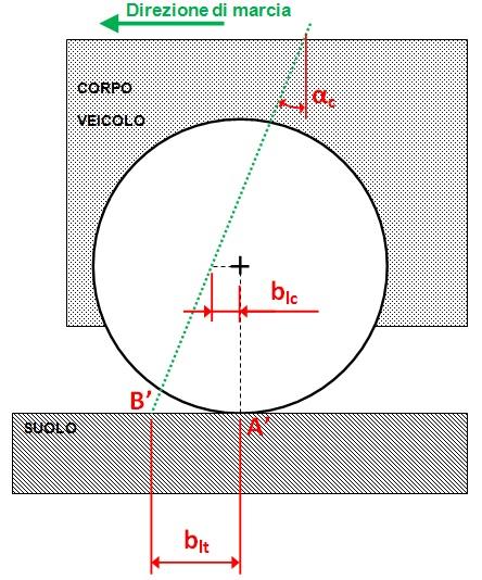 parametri_sospensioni_fig3