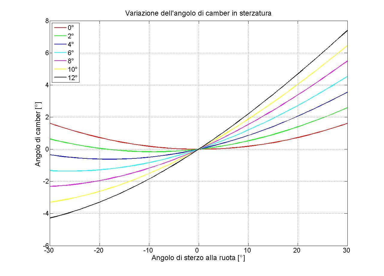 Fig. 4 - Variazione del camber (o campanatura) in funzione dell'angolo di sterzatura per diversi valori dell'angolo di caster (da 0° a 12°). L'angolo di king-pin è stato mantenuto costante e pari a circa 12°.