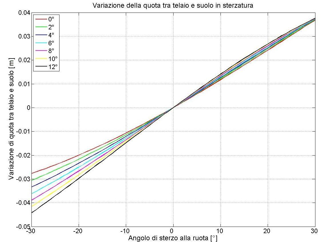 Fig. 2 - Variazione di altezza del telaio in funzione dell'angolo di sterzatura per diversi valori dell'angolo di caster (da 0° a 12°).