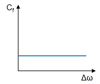 Differenziali autobloccanti: andamento della coppia di attrito in un differenziale precaricato.