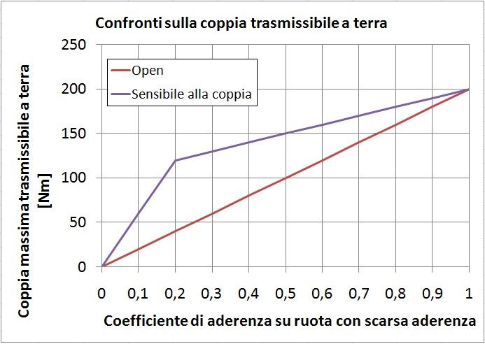 Differenziali autobloccanti: confronto tra un differenziale open ed un autobloccante sensibile alla coppia.