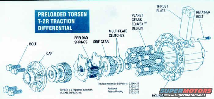 Differenziali autobloccanti: Torsen T-2R.
