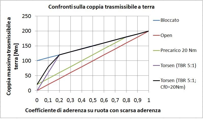 Differenziali autobloccanti: confronto tra le prestazioni dei vari tipi di differenziali meccanici.