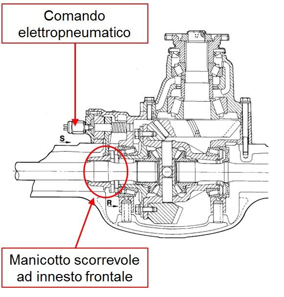 Differenziale meccanico a bloccaggio manuale.