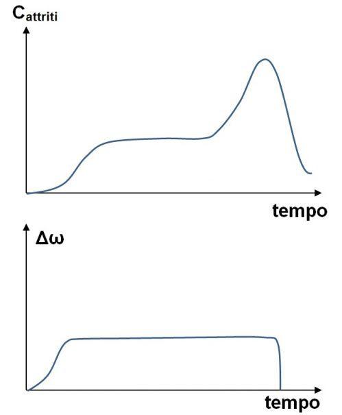 Differenziali autobloccanti: fenomeno dell'humping nel giunto viscoso.