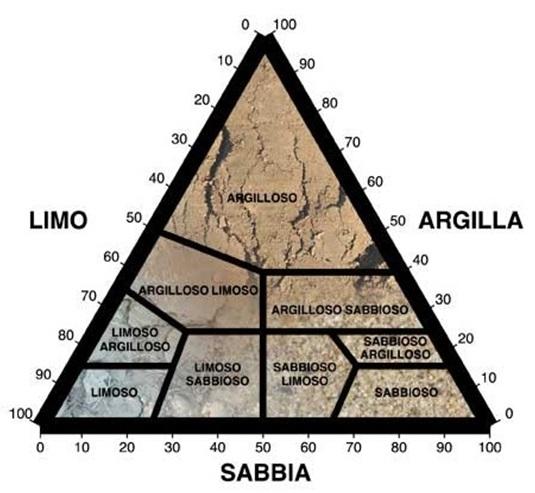 Triangolo della tessitura del terreno