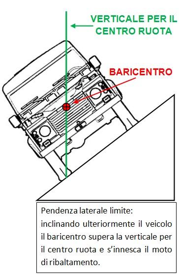 Limite di ribaltamento statico su pendenza laterale.