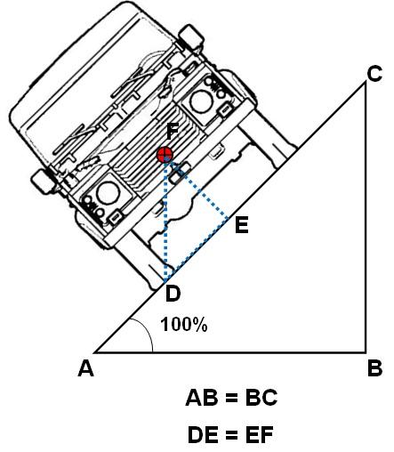 Limite di ribaltamento statico di un veicolo con SSF = 1.